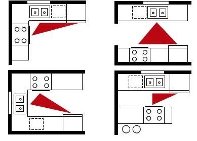 кухня - правило рабочего треугольника